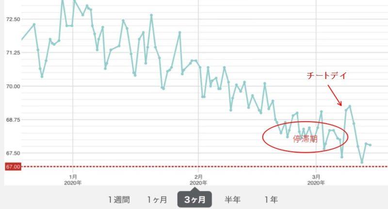 チートデイ_グラフ