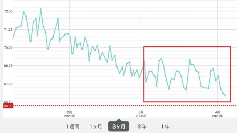 ダイエット3か月目_グラフ