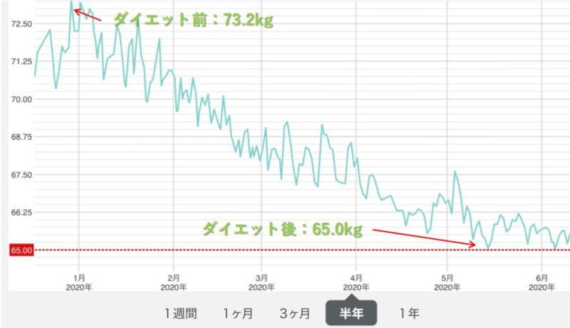 ダイエット_体重グラフ